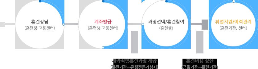 내일배움카드(직업능력개발계좌제)개념